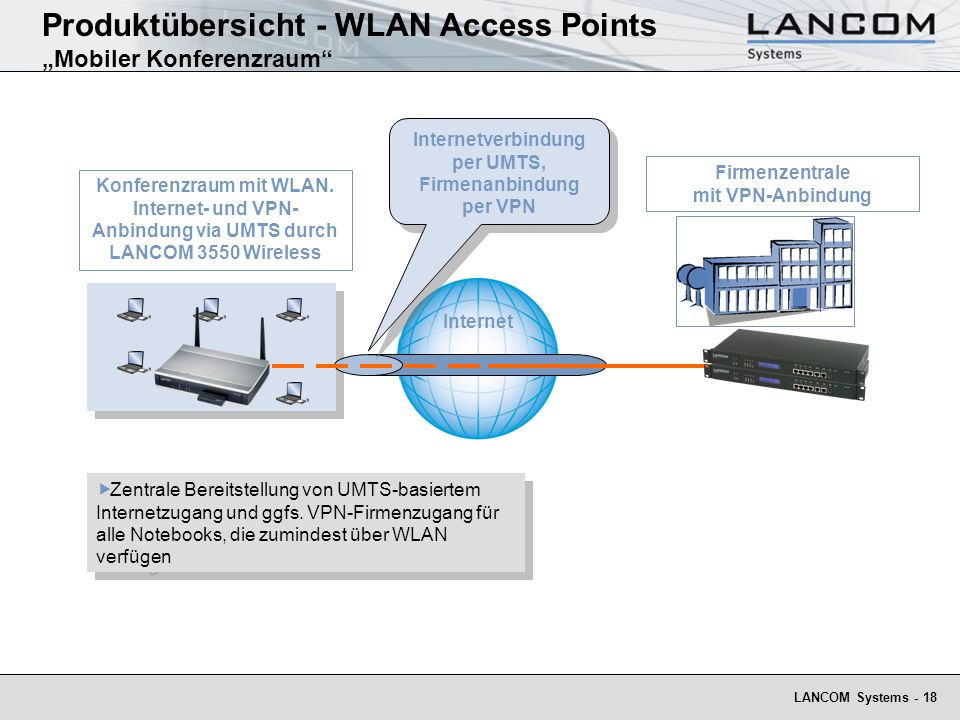 LANCOM Systems - 18 Konferenzraum mit WLAN. Internet- und VPN- Anbindung via UMTS durch LANCOM 3550 Wireless Internet Firmenzentrale mit VPN-Anbindung