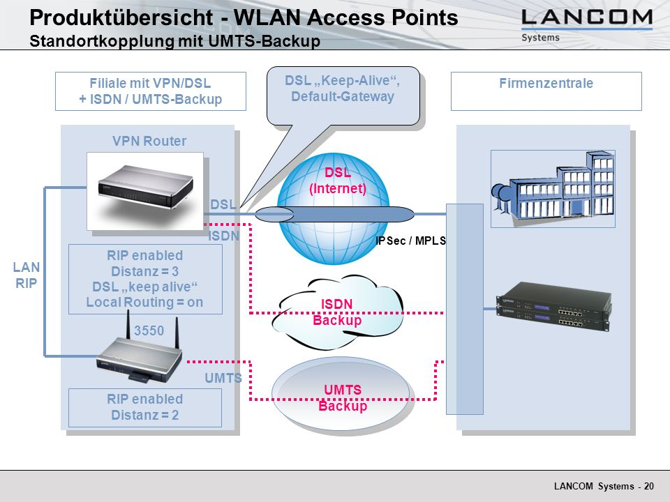 LANCOM Systems - 20 Filiale mit VPN/DSL + ISDN / UMTS-Backup Internet Firmenzentrale Produktübersicht - WLAN Access Points Standortkopplung mit UMTS-Backup RIP enabled Distanz = 2 UMTS Backup RIP enabled Distanz = 3 DSL keep alive Local Routing = on ISDN Backup DSL Keep-Alive, Default-Gateway DSL (Internet) DSL IPSec / MPLS LAN RIP ISDN UMTS VPN Router 3550