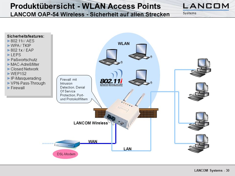 LANCOM Systems - 30 LANCOM Wireless LAN WLAN DSL-Modem Produktübersicht - WLAN Access Points LANCOM OAP-54 Wireless - Sicherheit auf allen Strecken Si