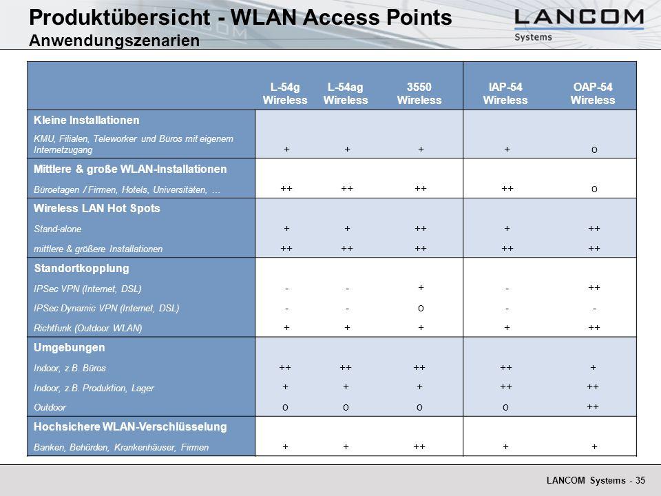 LANCOM Systems - 35 L-54g Wireless L-54ag Wireless 3550 Wireless IAP-54 Wireless OAP-54 Wireless Kleine Installationen KMU, Filialen, Teleworker und B