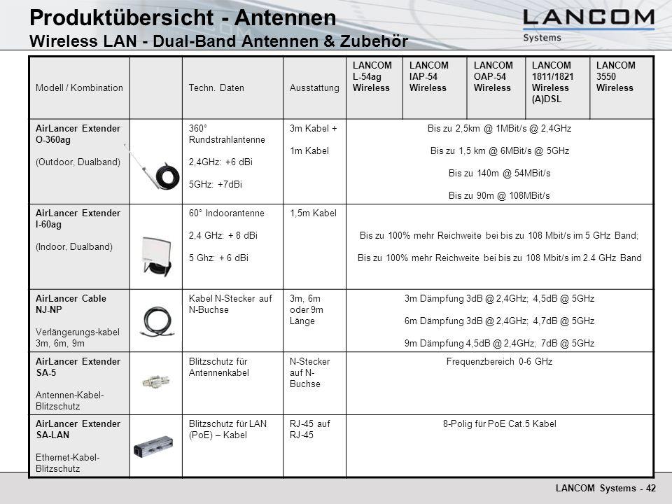 LANCOM Systems - 42 Produktübersicht - Antennen Wireless LAN - Dual-Band Antennen & Zubehör Modell / KombinationTechn. DatenAusstattung LANCOM L-54ag