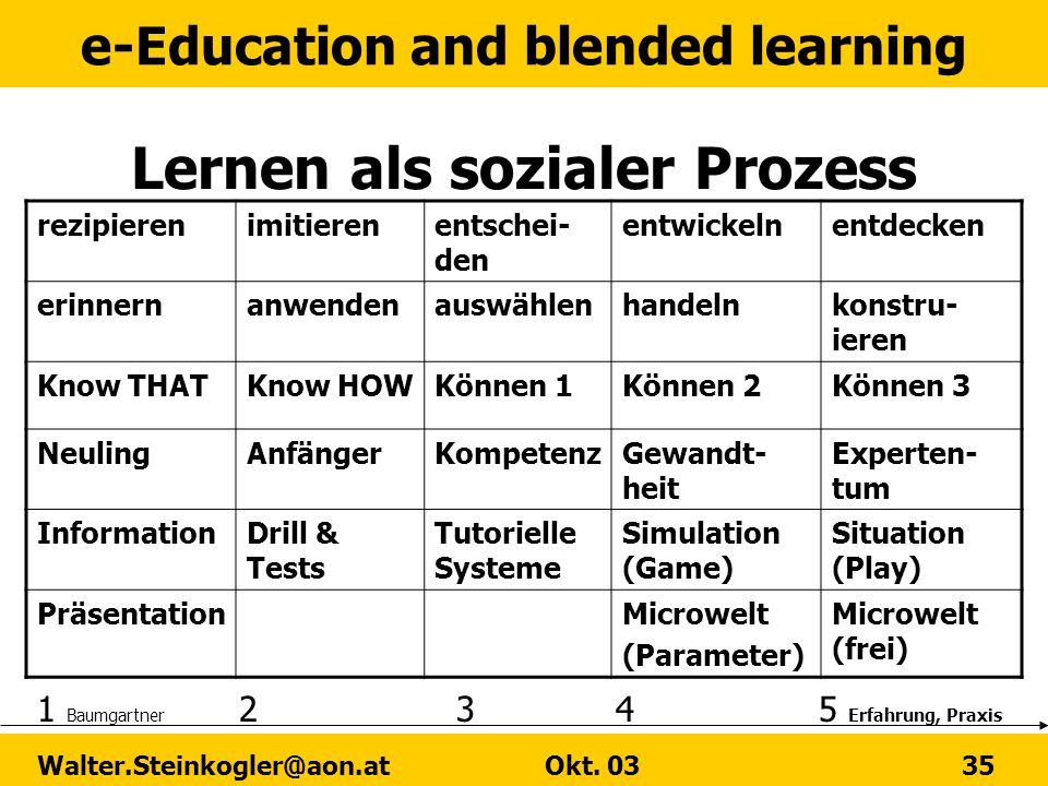 e-Education and blended learning Walter.Steinkogler@aon.at Okt. 03 35 Lernen als sozialer Prozess rezipierenimitierenentschei- den entwickelnentdecken