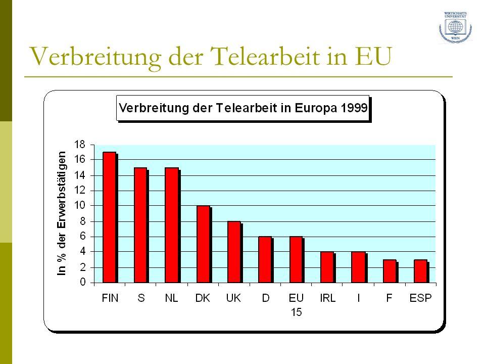 Verbreitung der Telearbeit in EU