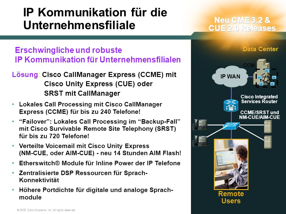 17 © 2005, Cisco Systems, Inc. All rights reserved. Lösung: Cisco CallManager Express (CCME) mit Cisco Unity Express (CUE) oder SRST mit CallManager L