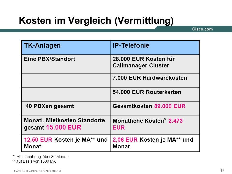 33 © 2005, Cisco Systems, Inc. All rights reserved. Kosten im Vergleich (Vermittlung) TK-AnlagenIP-Telefonie Eine PBX/Standort28.000 EUR Kosten für Ca