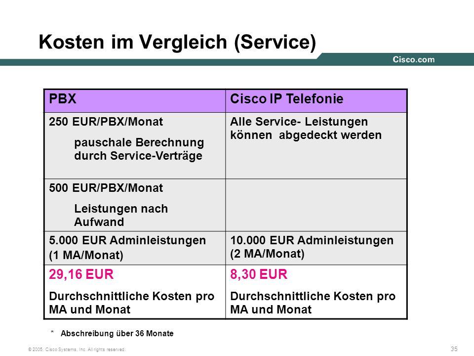 35 © 2005, Cisco Systems, Inc. All rights reserved. Kosten im Vergleich (Service) * Abschreibung über 36 Monate PBXCisco IP Telefonie 250 EUR/PBX/Mona
