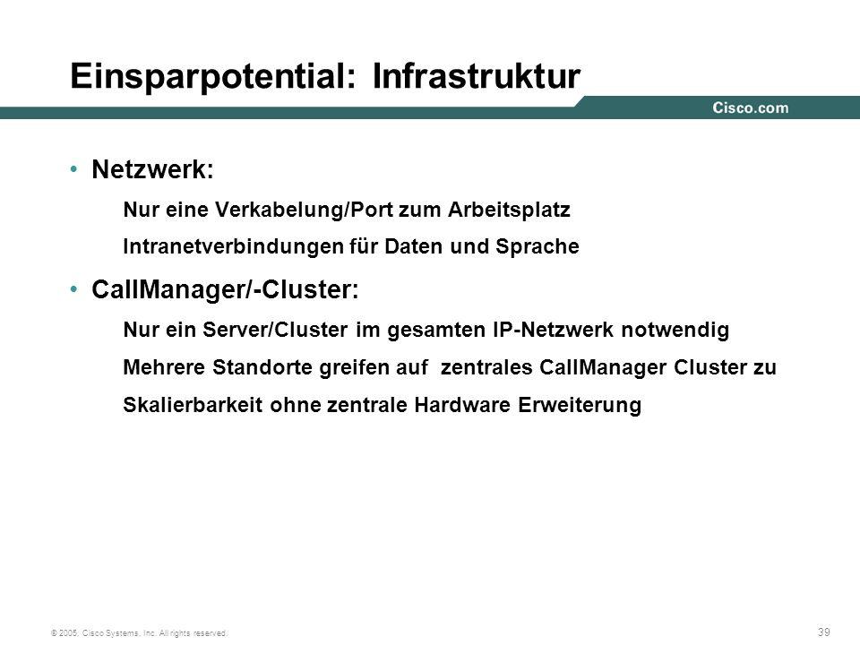 39 © 2005, Cisco Systems, Inc. All rights reserved. Einsparpotential: Infrastruktur Netzwerk: Nur eine Verkabelung/Port zum Arbeitsplatz Intranetverbi