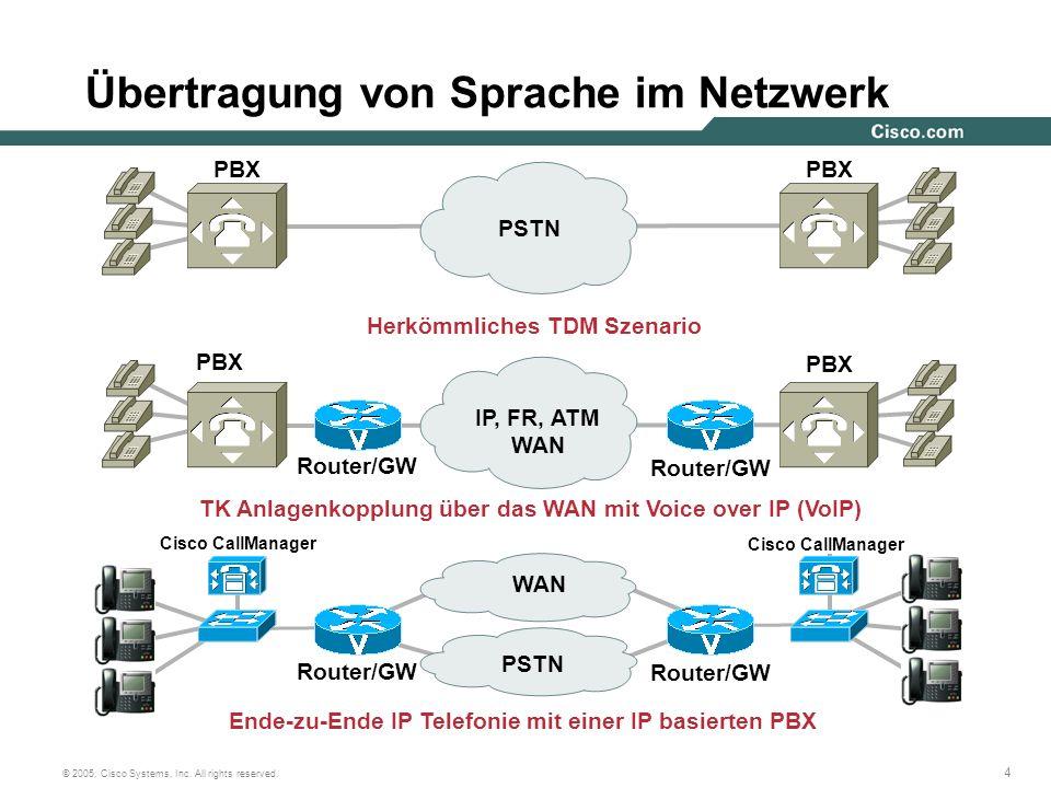 4 © 2005, Cisco Systems, Inc. All rights reserved. PBX Router/GW Cisco CallManager PSTN TK Anlagenkopplung über das WAN mit Voice over IP (VoIP) Ende-