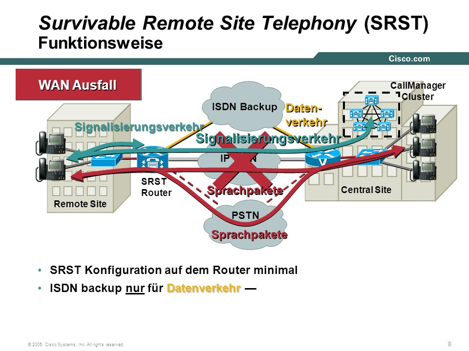 8 © 2005, Cisco Systems, Inc. All rights reserved. Daten- verkehr Central Site Remote Site CallManager Cluster SRST Router IP WAN PSTN Signalisierungs