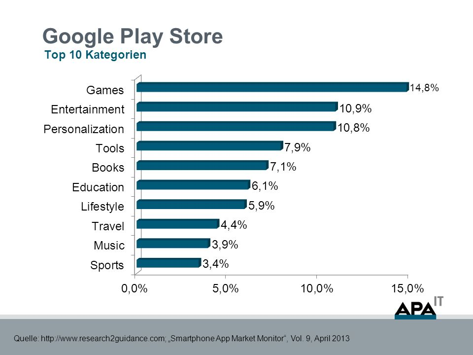 Google Play Store Top 10 Kategorien Quelle: http://www.research2guidance.com; Smartphone App Market Monitor, Vol.