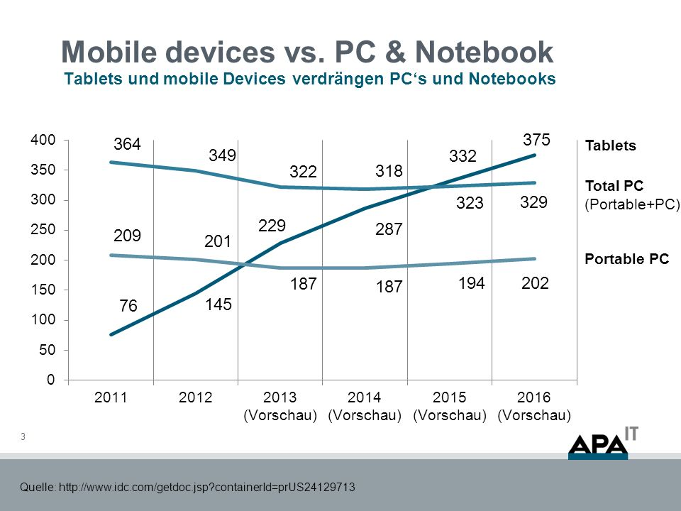 Mobile devices vs.