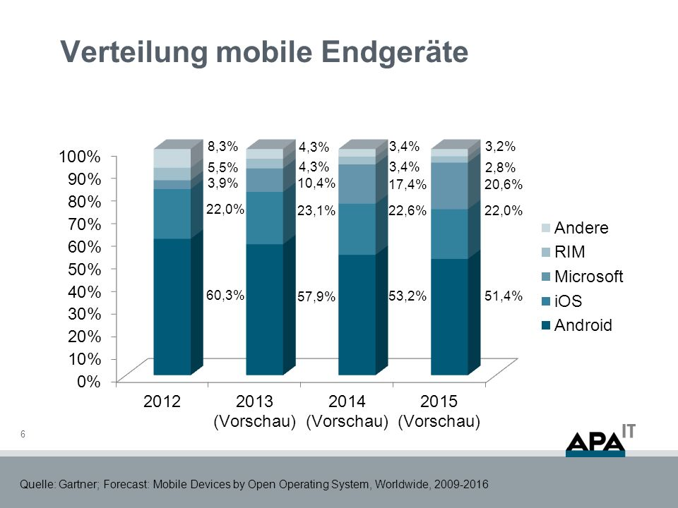Verteilung mobile Endgeräte 6 Quelle: Gartner; Forecast: Mobile Devices by Open Operating System, Worldwide,