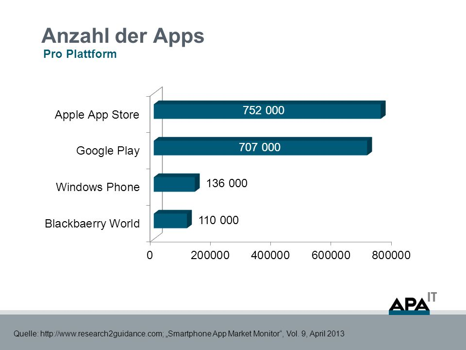 Anzahl der Apps Pro Plattform Quelle: http://www.research2guidance.com; Smartphone App Market Monitor, Vol. 9, April 2013