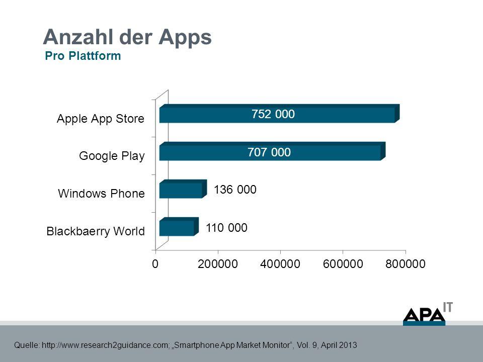 Anzahl der täglichen App-Downloads Pro Plattform / in Millionen Quelle: http://www.research2guidance.com; Smartphone App Market Monitor, Vol.