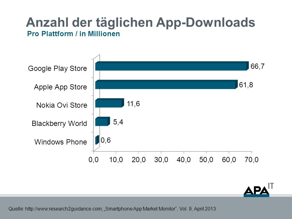 Anzahl der täglichen App-Downloads Pro Plattform / in Millionen Quelle: http://www.research2guidance.com; Smartphone App Market Monitor, Vol. 9, April