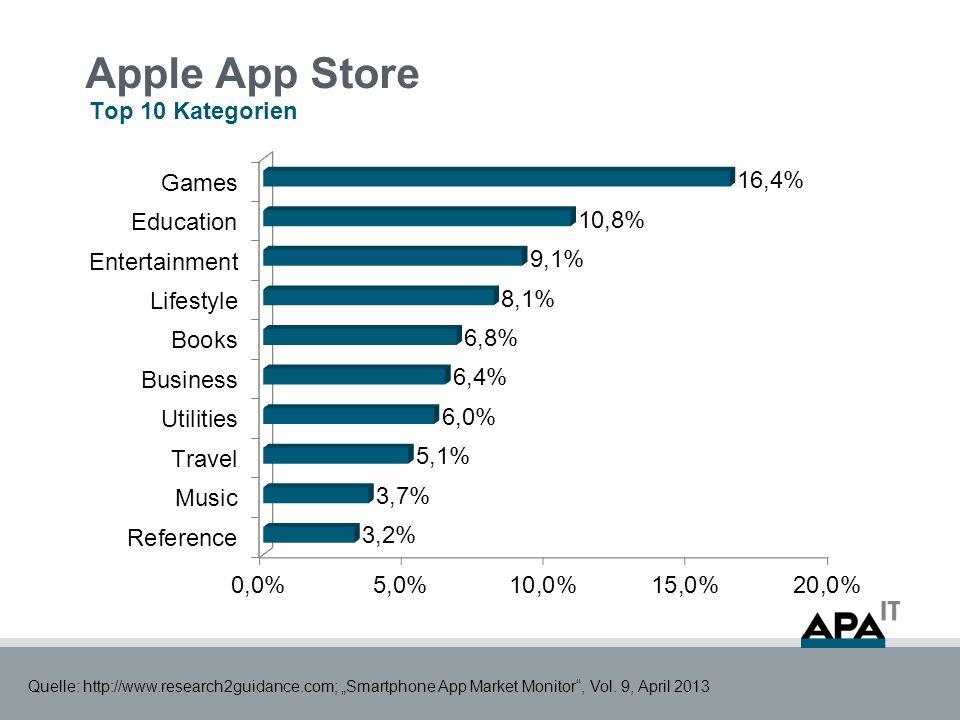 Google Play Store Top 10 Kategorien Quelle: http://www.research2guidance.com; Smartphone App Market Monitor, Vol.