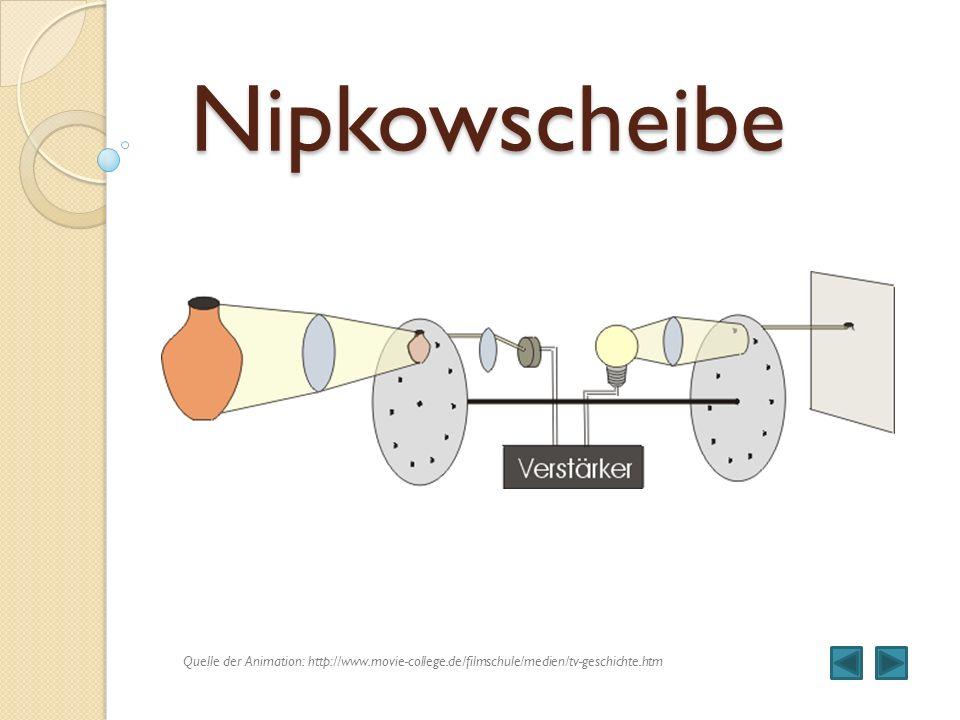 Nipkowscheibe Quelle der Animation: http://www.movie-college.de/filmschule/medien/tv-geschichte.htm