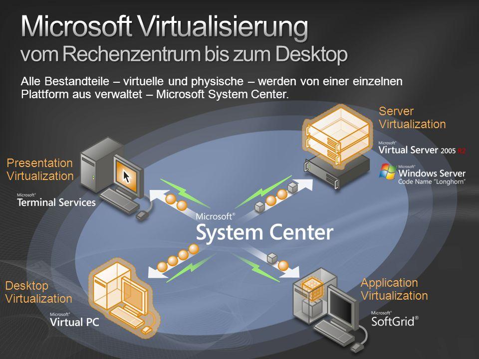 Server Virtualization Application Virtualization Desktop Virtualization Presentation Virtualization Alle Bestandteile – virtuelle und physische – werden von einer einzelnen Plattform aus verwaltet – Microsoft System Center.