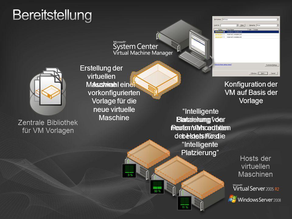 Sammlung von Performancedaten der Hosts für die Intelligente Platzierung Intelligente Platzierung der neuen VMs auf den besten Host Zentrale Bibliothek für VM Vorlagen Auswahl einer vorkonfigurierten Vorlage für die neue virtuelle Maschine Konfiguration der VM auf Basis der Vorlage Erstellung der virtuellen Maschine Hosts der virtuellen Maschinen
