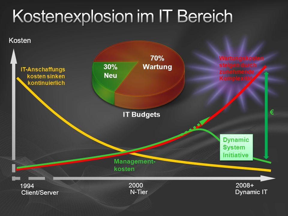 Technologie ITIL/MOF WS-Management Strategie Methode