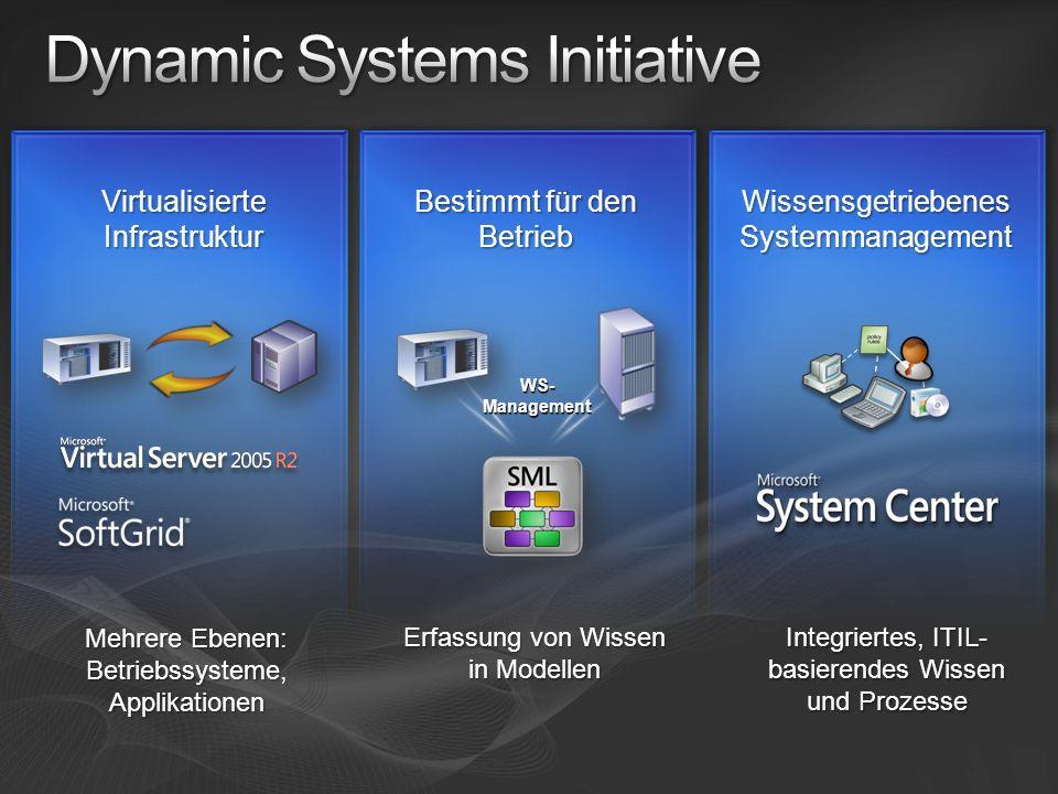 WS- Management Virtualisierte Infrastruktur Bestimmt für den Betrieb Wissensgetriebenes Systemmanagement Mehrere Ebenen: Betriebssysteme,Applikationen Erfassung von Wissen in Modellen Integriertes, ITIL- basierendes Wissen und Prozesse
