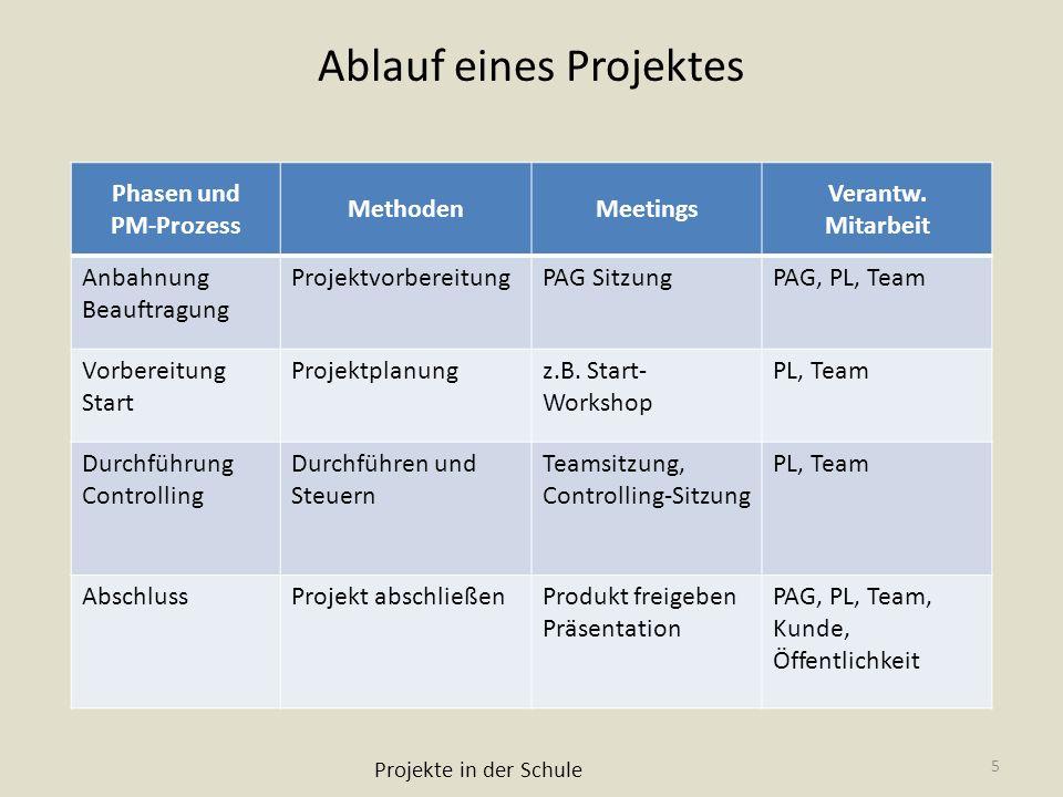 Ablauf eines Projektes Phasen und PM-Prozess MethodenMeetings Verantw. Mitarbeit Anbahnung Beauftragung ProjektvorbereitungPAG SitzungPAG, PL, Team Vo
