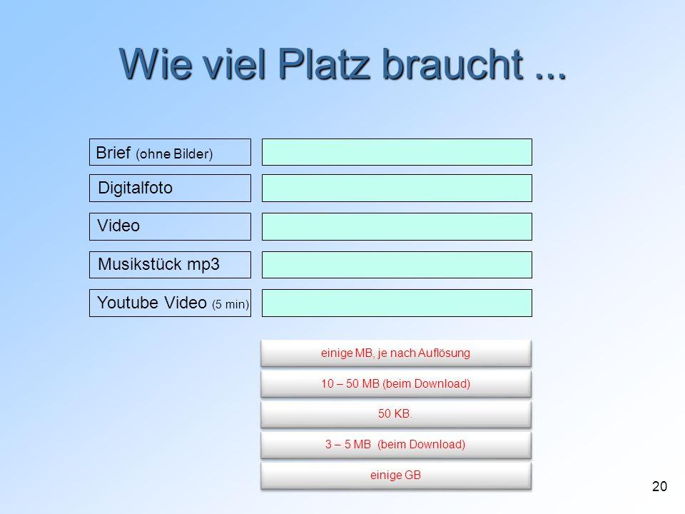 20 Wie viel Platz braucht... Brief (ohne Bilder) Video Youtube Video (5 min) Digitalfoto Musikstück mp3 einige GB einige MB, je nach Auflösung 10 – 50