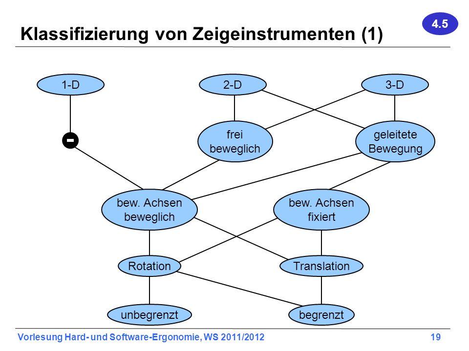 Vorlesung Hard- und Software-Ergonomie, WS 2011/2012 19 Klassifizierung von Zeigeinstrumenten (1) 2-D1-D3-D frei beweglich geleitete Bewegung bew. Ach