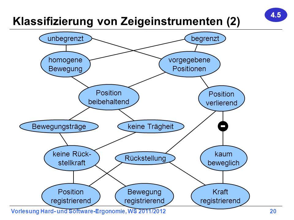 Vorlesung Hard- und Software-Ergonomie, WS 2011/2012 20 Klassifizierung von Zeigeinstrumenten (2) unbegrenztbegrenzt homogene Bewegung vorgegebene Pos
