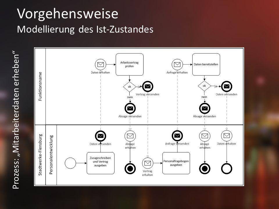 Vorgehensweise Modellierung des Ist-Zustandes Prozess: Mitarbeiterdaten erheben