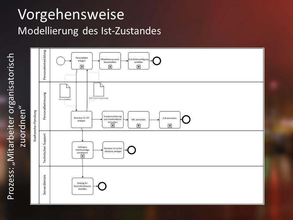 Vorgehensweise Modellierung des Ist-Zustandes Prozess: Mitarbeiter organisatorisch zuordnen