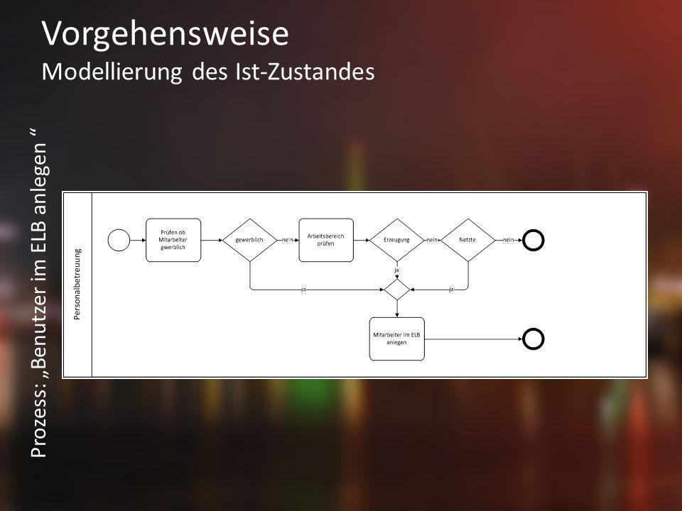 Vorgehensweise Modellierung des Ist-Zustandes Prozess: Benutzer im ELB anlegen