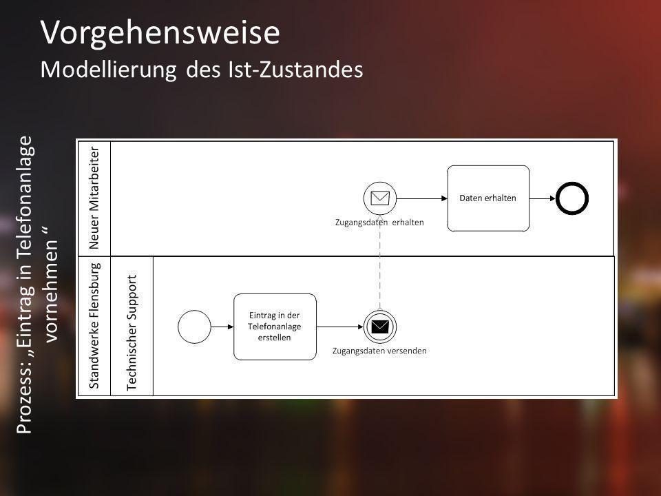 Vorgehensweise Modellierung des Ist-Zustandes Prozess: Eintrag in Telefonanlage vornehmen