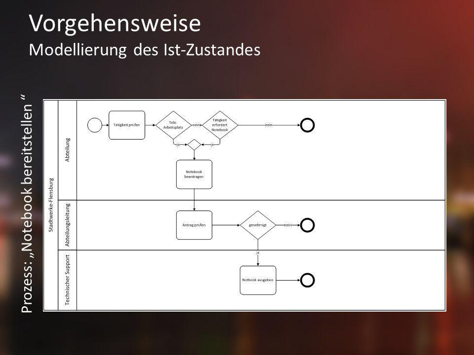 Vorgehensweise Modellierung des Ist-Zustandes Prozess: Notebook bereitstellen