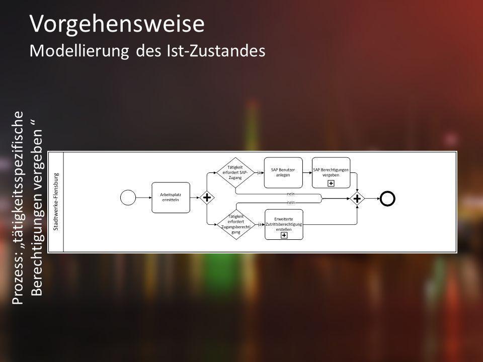 Vorgehensweise Modellierung des Ist-Zustandes Prozess: tätigkeitsspezifische Berechtigungen vergeben