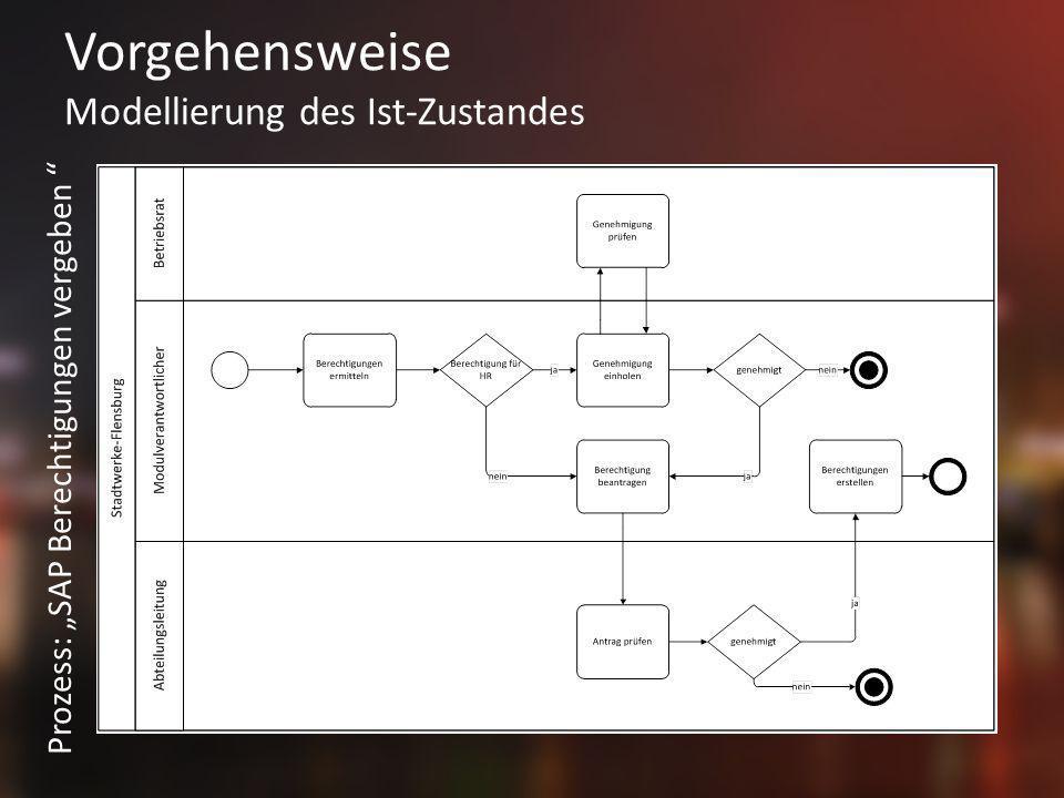 Vorgehensweise Modellierung des Ist-Zustandes Prozess: SAP Berechtigungen vergeben