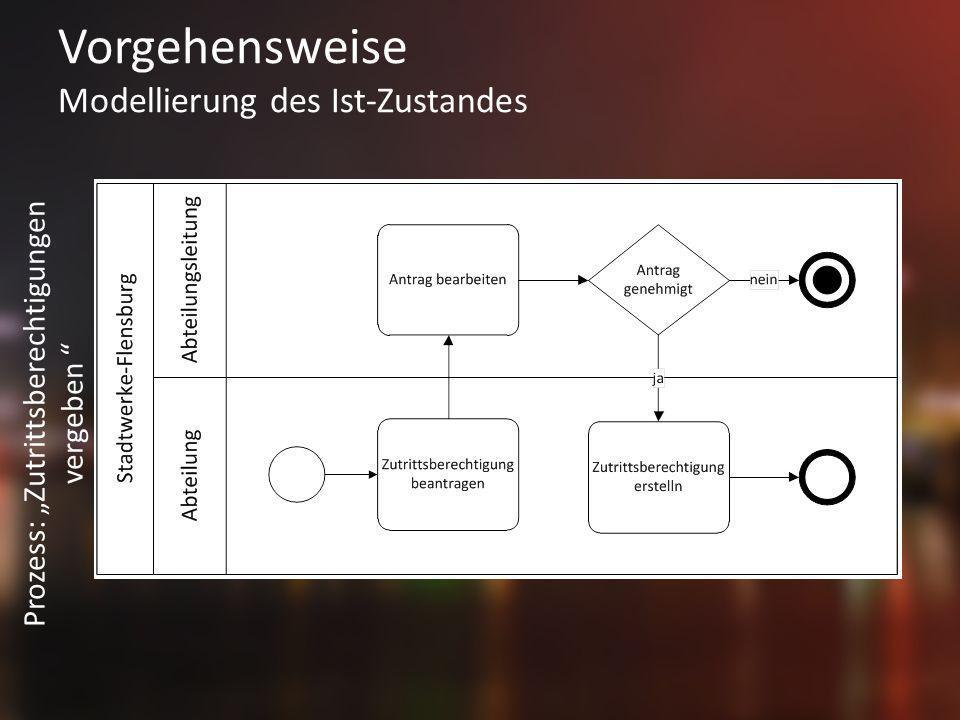 Vorgehensweise Modellierung des Ist-Zustandes Prozess: Zutrittsberechtigungen vergeben