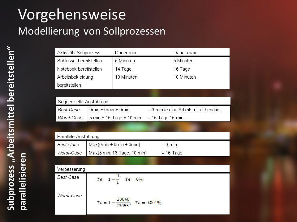 Vorgehensweise Modellierung von Sollprozessen Subprozess Arbeitsmittel bereitstellen parallelisieren Aktivität / SubprozessDauer minDauer max Schlüsse