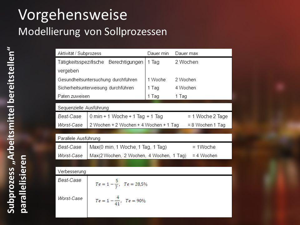 Vorgehensweise Modellierung von Sollprozessen Subprozess Arbeitsmittel bereitstellen parallelisieren Aktivität / SubprozessDauer minDauer max Tätigkei