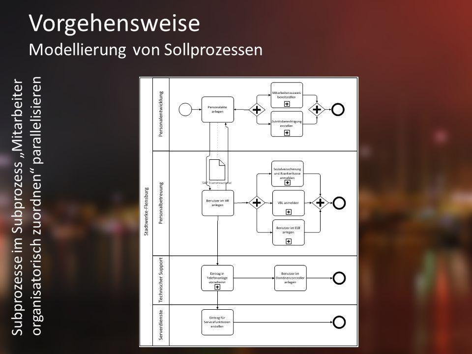 Vorgehensweise Modellierung von Sollprozessen Subprozesse im Subprozess Mitarbeiter organisatorisch zuordnen parallelisieren