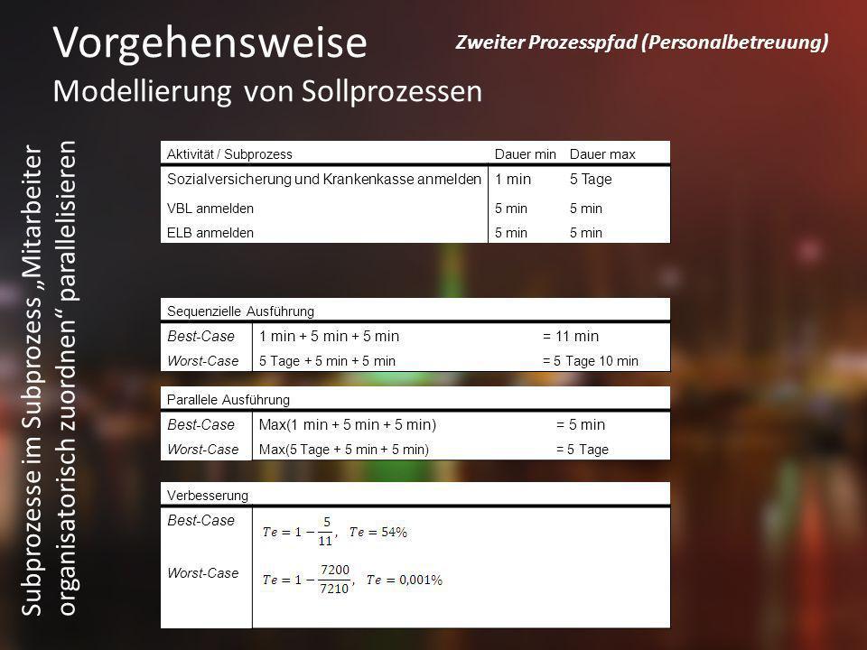 Vorgehensweise Modellierung von Sollprozessen Subprozesse im Subprozess Mitarbeiter organisatorisch zuordnen parallelisieren Aktivität / SubprozessDau