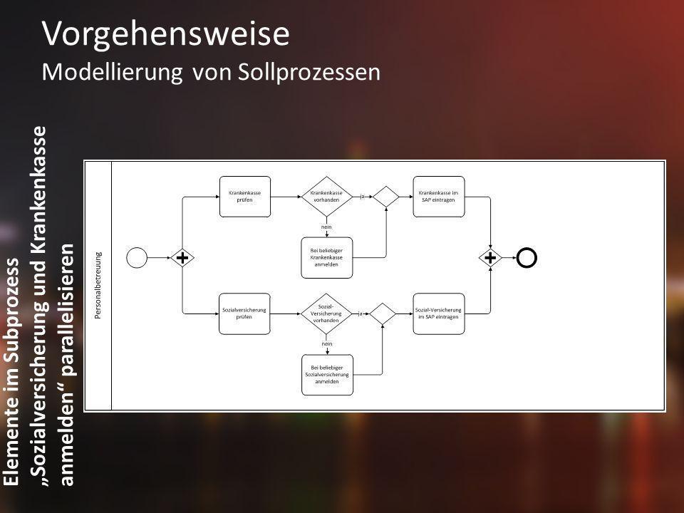 Vorgehensweise Modellierung von Sollprozessen Elemente im Subprozess Sozialversicherung und Krankenkasse anmelden parallelisieren