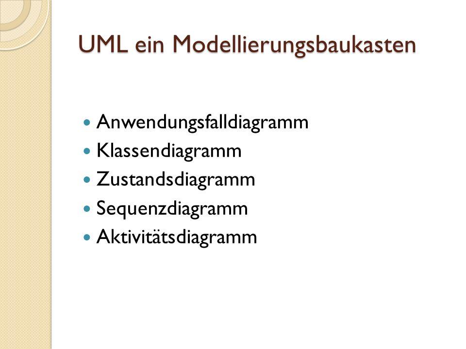 UML-Beispiel: Klassendiagramm Ausgangspunkt ist die philosophische Grundidee, dass wir unsere Umwelt dadurch ordnen, dass wir die Objekte der realen Welt in Klassen einteilen.