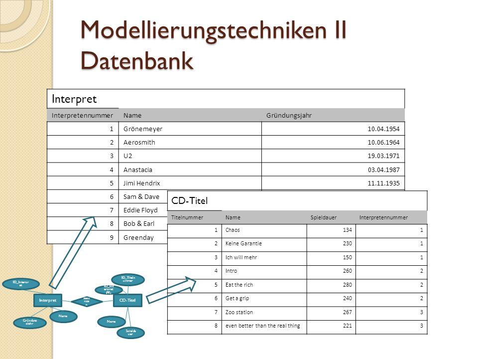 Modellierungstechniken III Scribble/Layout Beispiel: Zur groben Planung eines Layouts (Web)