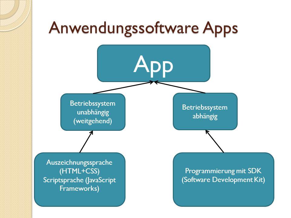 Anwendungssoftware Apps Grundsätzlich kein Unterschied zur klassischen Anwendungssoftware Neue Vertriebsstrategien Apple über Appstore Android über Android Market (Google play) Microsoft Store für Windows 8