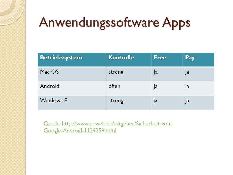 Anwendungssoftware Apps Sicherheitsaspekte Bezugsquelle Apps die von den Apple oder Microsoft Store angeboten werden sind geprüft.