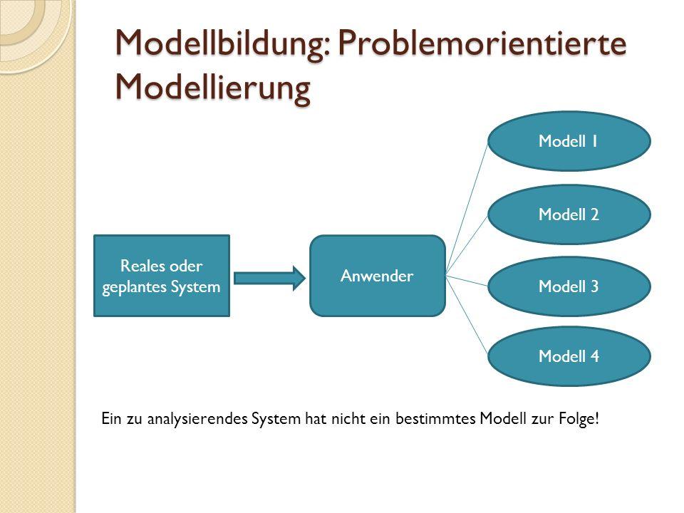 Modellierungstechniken I UML UML (Unified Modeling Language) Spezifikation Visualisierung Konstruktion Dokumentation