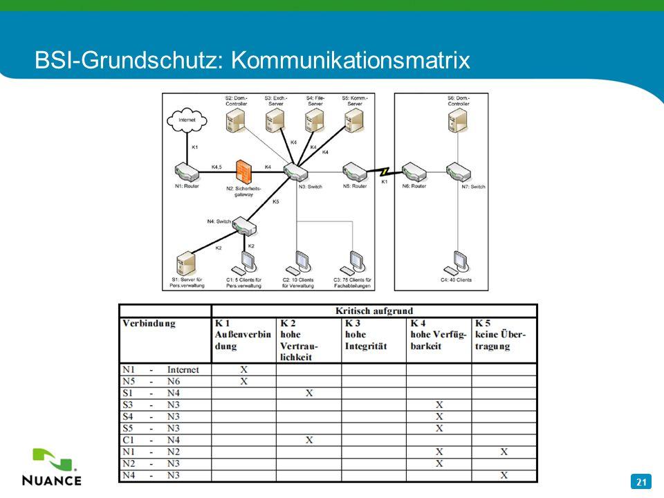 21 BSI-Grundschutz: Kommunikationsmatrix