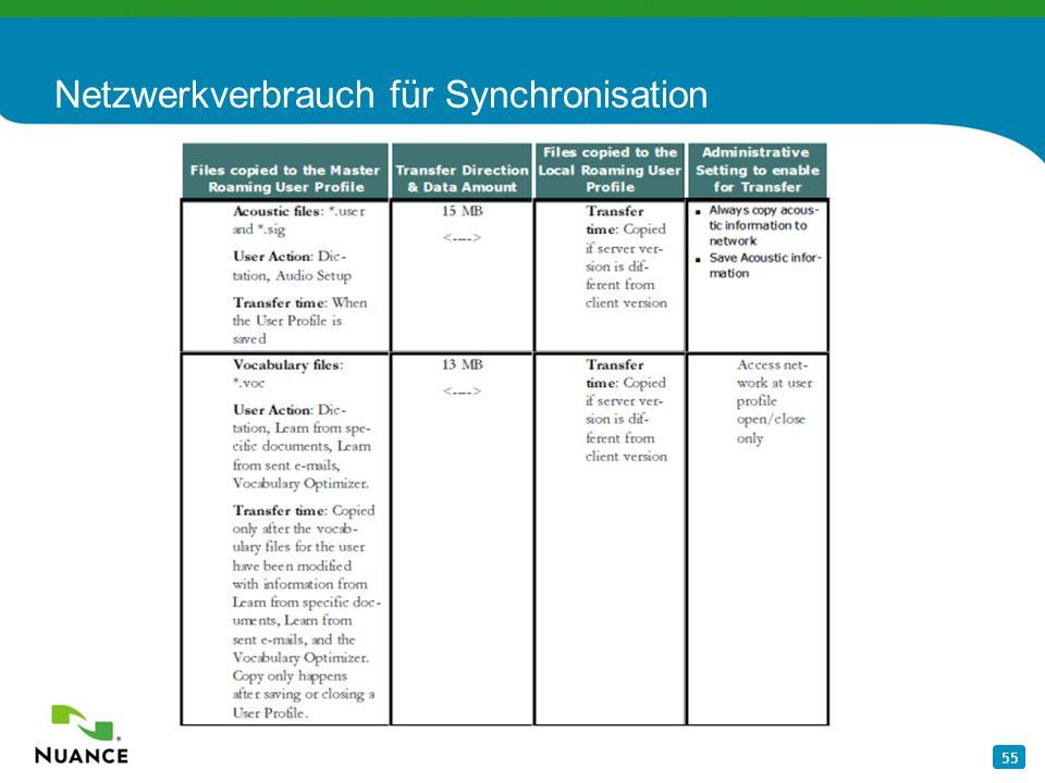 55 Netzwerkverbrauch für Synchronisation