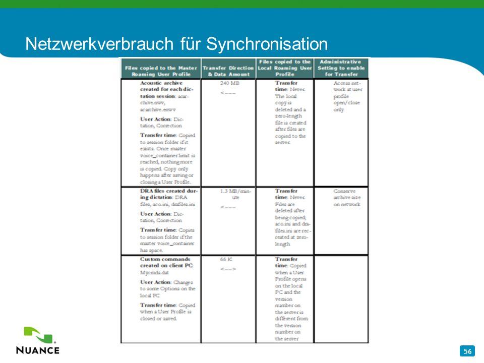 56 Netzwerkverbrauch für Synchronisation